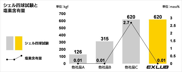 シェル四球試験と塩素含有量